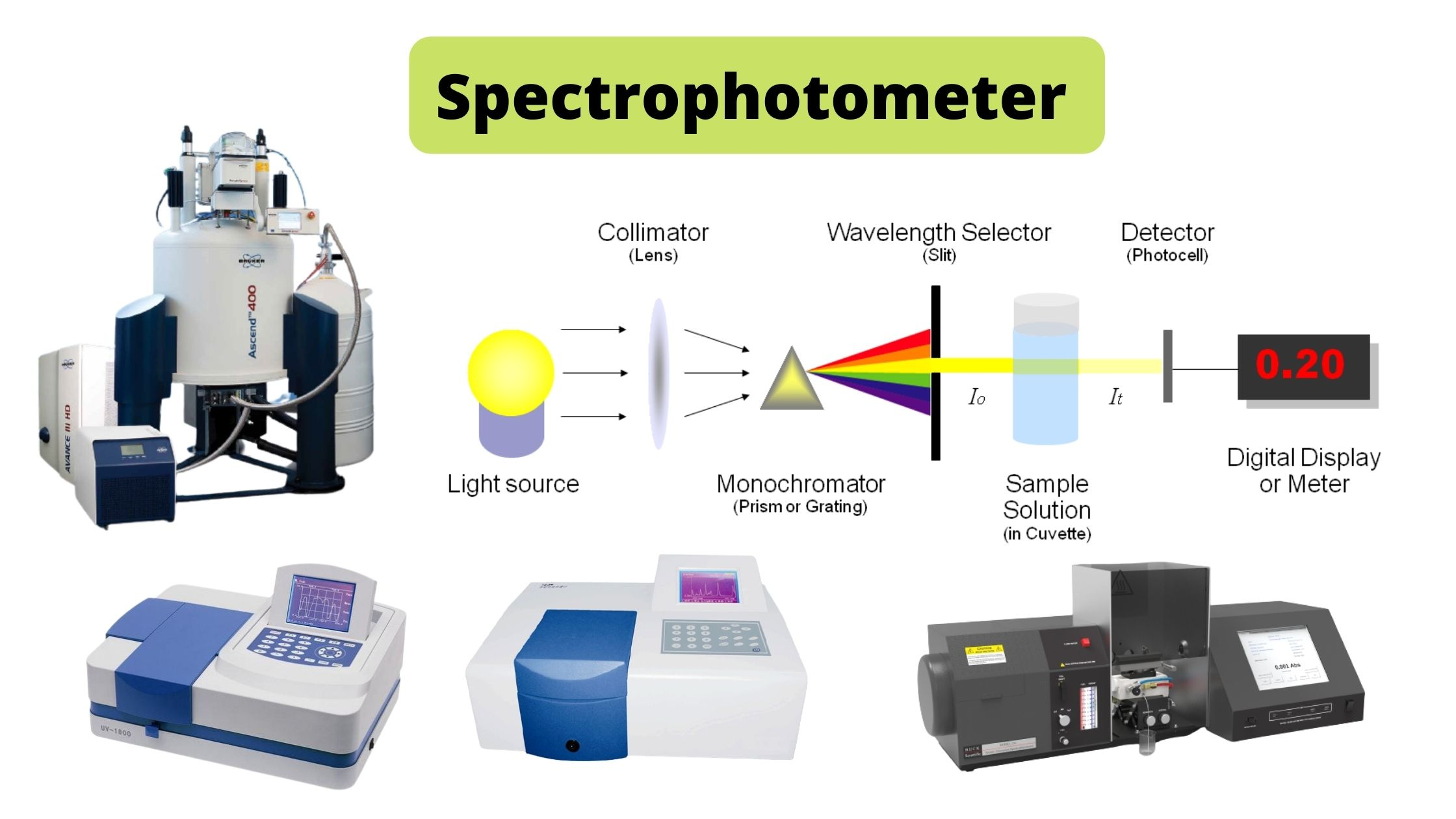 Spectrophotometer Principle, Uses, Components.