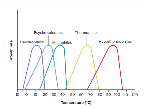 Temperature Ranges for bacterial Growth.